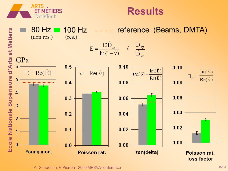 15/23 A. Giraudeau, F. Pierron - 2009 MPSVA conference Results 80 Hz 100 Hz reference (Beams, DMTA) (non res.) (res.) Poisson rat. loss factor GPa