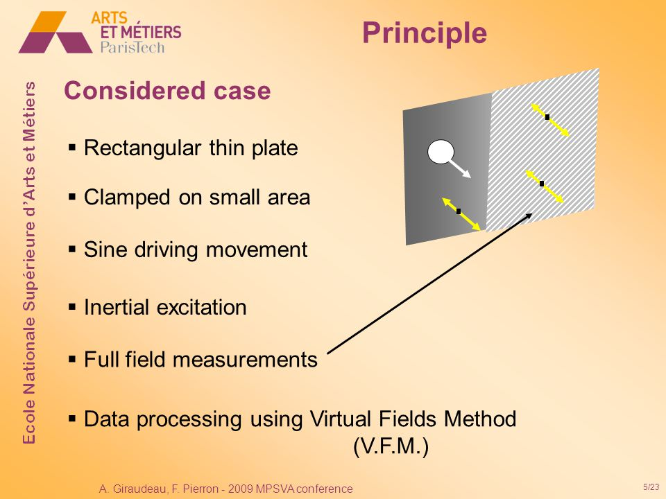 5/23 A. Giraudeau, F. Pierron - 2009 MPSVA conference Considered case  Rectangular thin plate  Sine driving movement  Inertial excitation  Full fi