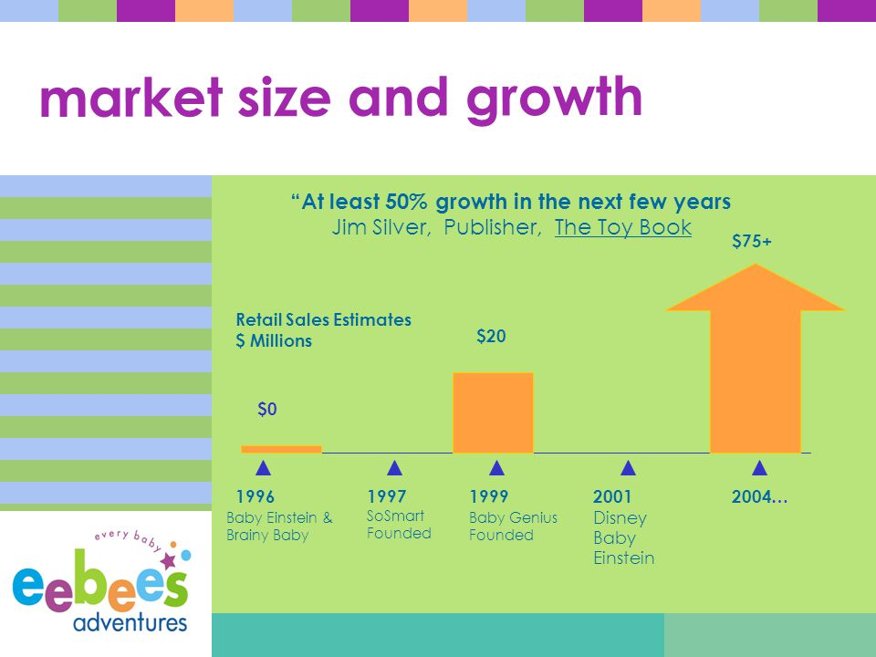 market size and growth 19961999 $0 Baby Einstein & Brainy Baby Baby Genius Founded 2004…2001 Disney Baby Einstein 1997 SoSmart Founded Retail Sales Estimates $ Millions At least 50% growth in the next few years Jim Silver, Publisher, The Toy Book $20 $75+