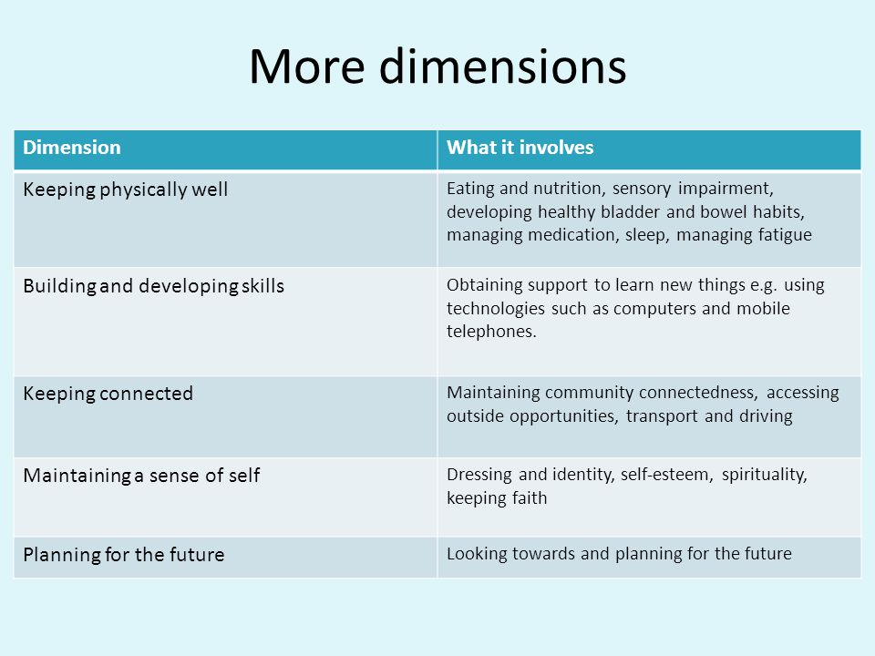 More dimensions DimensionWhat it involves Keeping physically well Eating and nutrition, sensory impairment, developing healthy bladder and bowel habits, managing medication, sleep, managing fatigue Building and developing skills Obtaining support to learn new things e.g.