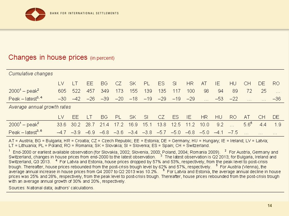14 Changes in house prices (in percent)