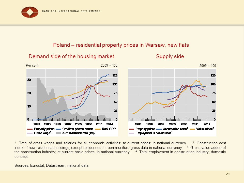 20 Demand side of the housing market 1 Total of gross wages and salaries for all economic activities; at current prices; in national currency.