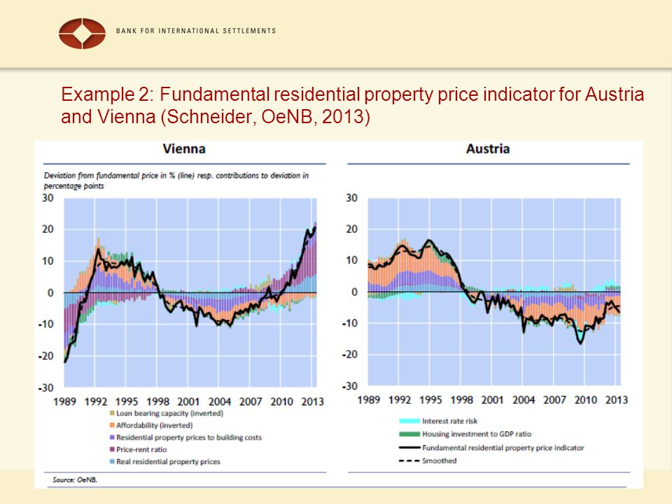 37 Example 2: Fundamental residential property price indicator for Austria and Vienna (Schneider, OeNB, 2013)