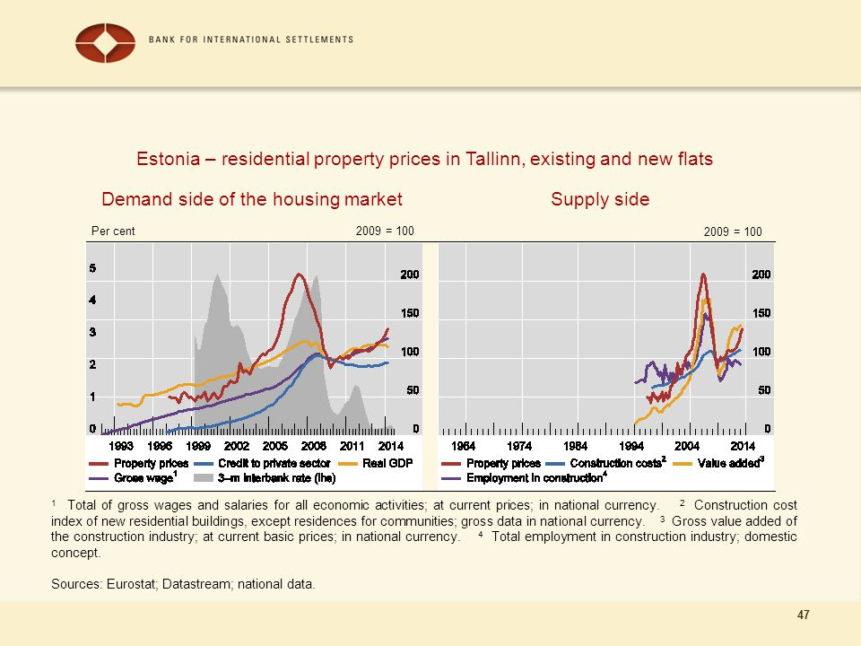 47 Demand side of the housing market 1 Total of gross wages and salaries for all economic activities; at current prices; in national currency.