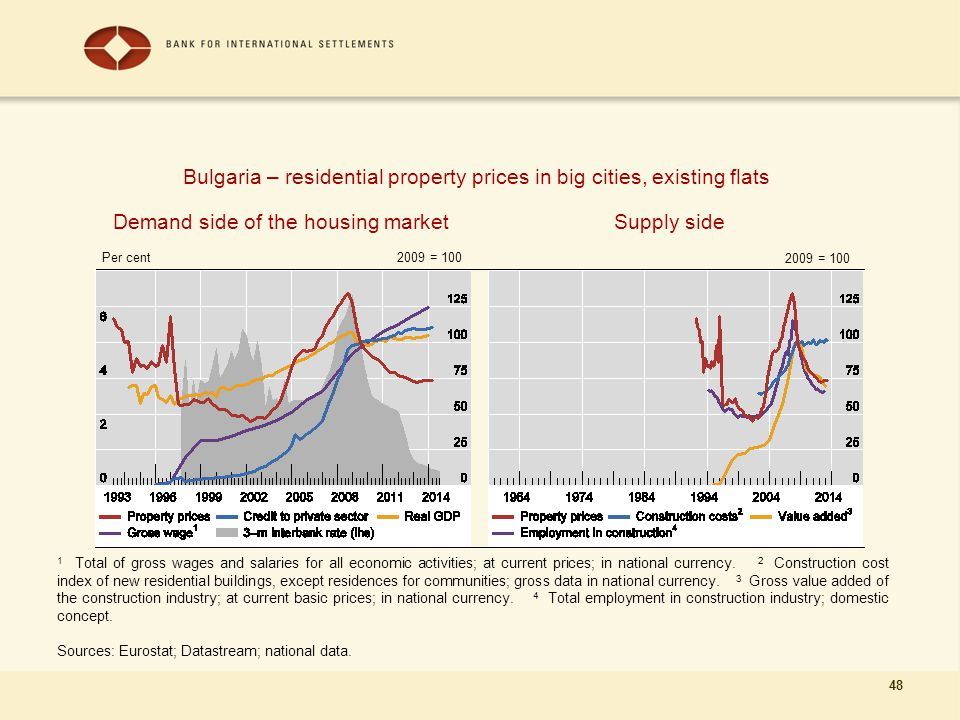 48 Demand side of the housing market 1 Total of gross wages and salaries for all economic activities; at current prices; in national currency. 2 Const
