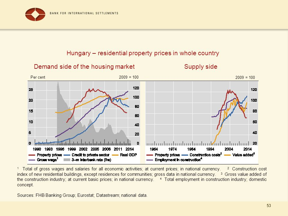 53 Demand side of the housing market 1 Total of gross wages and salaries for all economic activities; at current prices; in national currency. 2 Const