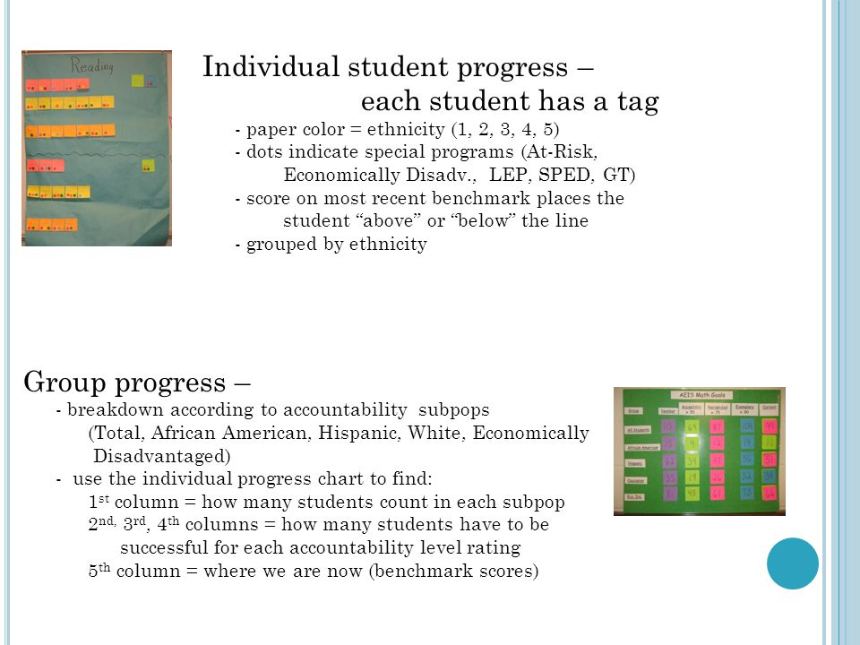 Individual student progress – each student has a tag - paper color = ethnicity (1, 2, 3, 4, 5) - dots indicate special programs (At-Risk, Economically Disadv., LEP, SPED, GT) - score on most recent benchmark places the student above or below the line - grouped by ethnicity Group progress – - breakdown according to accountability subpops (Total, African American, Hispanic, White, Economically Disadvantaged) - use the individual progress chart to find: 1 st column = how many students count in each subpop 2 nd, 3 rd, 4 th columns = how many students have to be successful for each accountability level rating 5 th column = where we are now (benchmark scores)