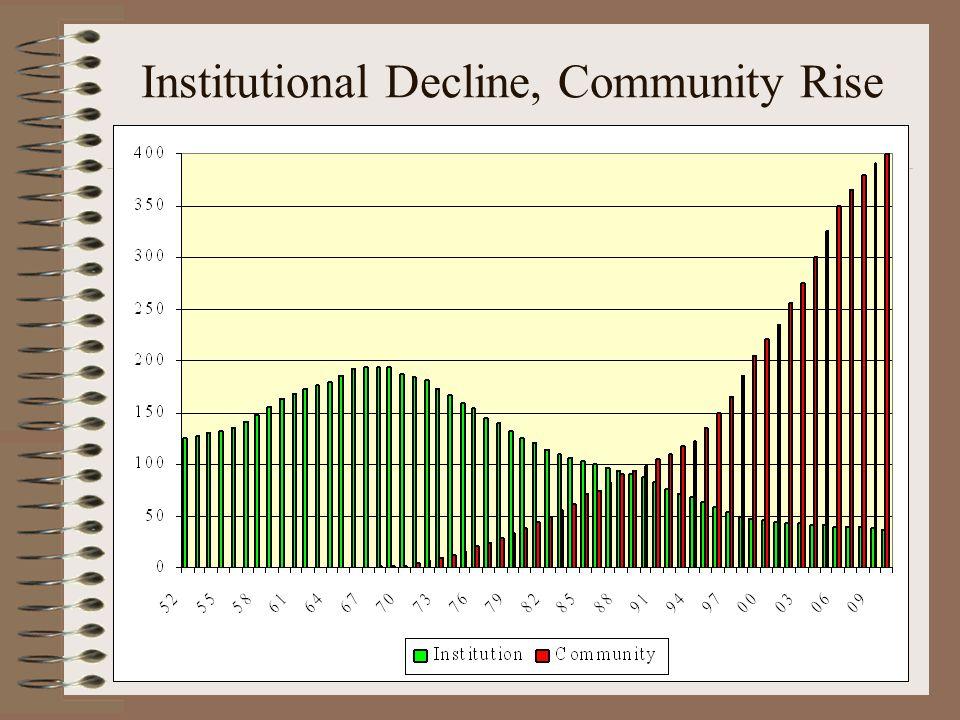 Institutional Decline, Community Rise
