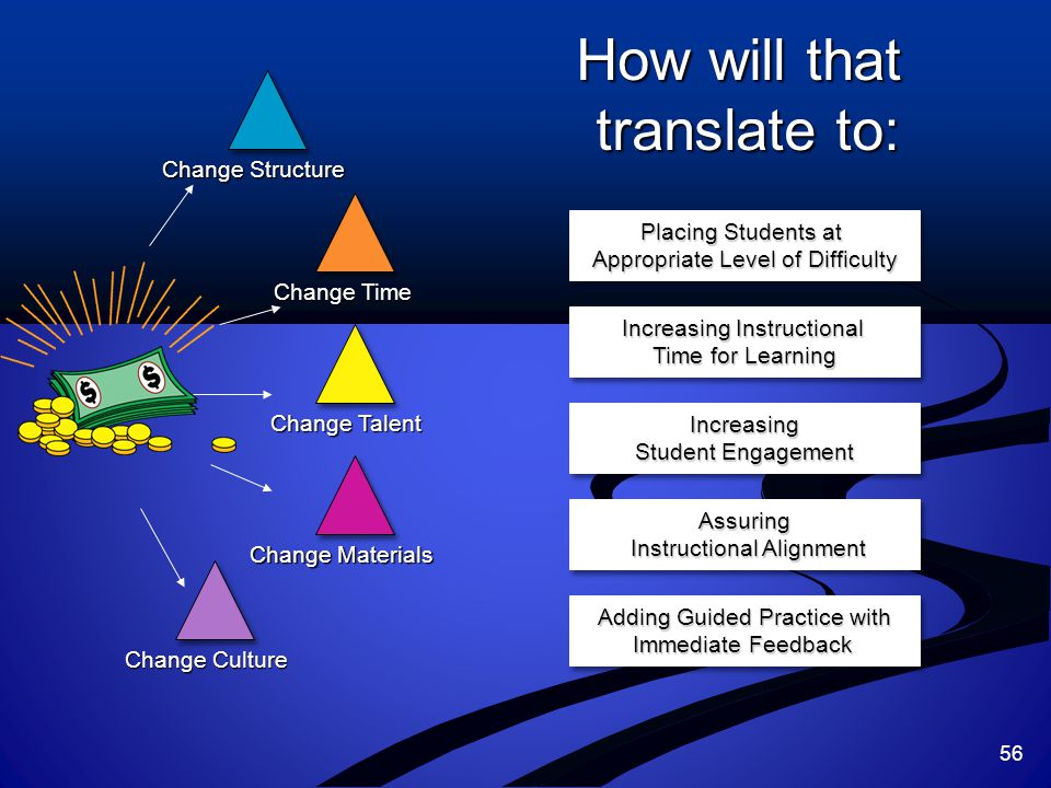 Change Structure Change Time Change Talent Change Materials Change Culture How will that translate to: Placing Students at Appropriate Level of Difficulty Placing Students at Appropriate Level of Difficulty Increasing Instructional Time for Learning Increasing Instructional Time for Learning Increasing Student Engagement Increasing Assuring Instructional Alignment Instructional AlignmentAssuring Adding Guided Practice with Immediate Feedback Adding Guided Practice with Immediate Feedback 56