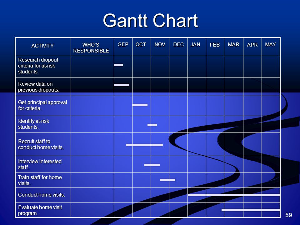 Gantt Chart ACTIVITY WHO'S RESPONSIBLESEPOCTNOVDECJANFEBMARAPRMAY Research dropout criteria for at-risk students. Review data on previous dropouts. Ge
