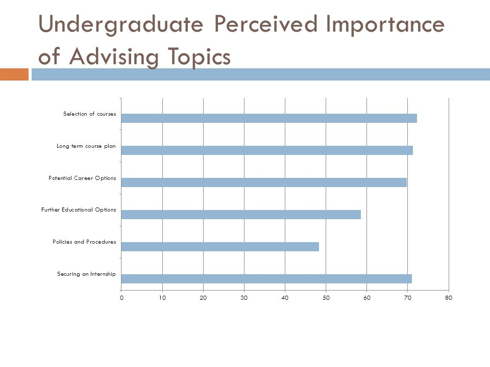 Undergraduate Perceived Importance and Satisfaction of Advising Topics