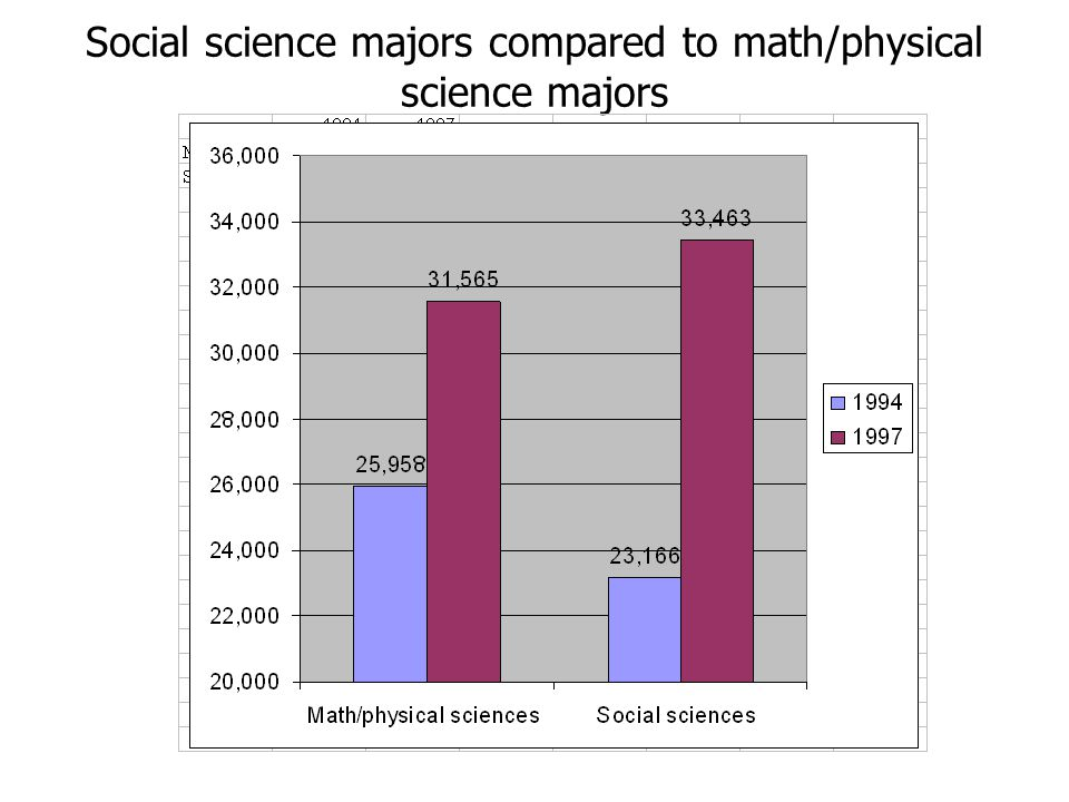 Social science majors compared to math/physical science majors