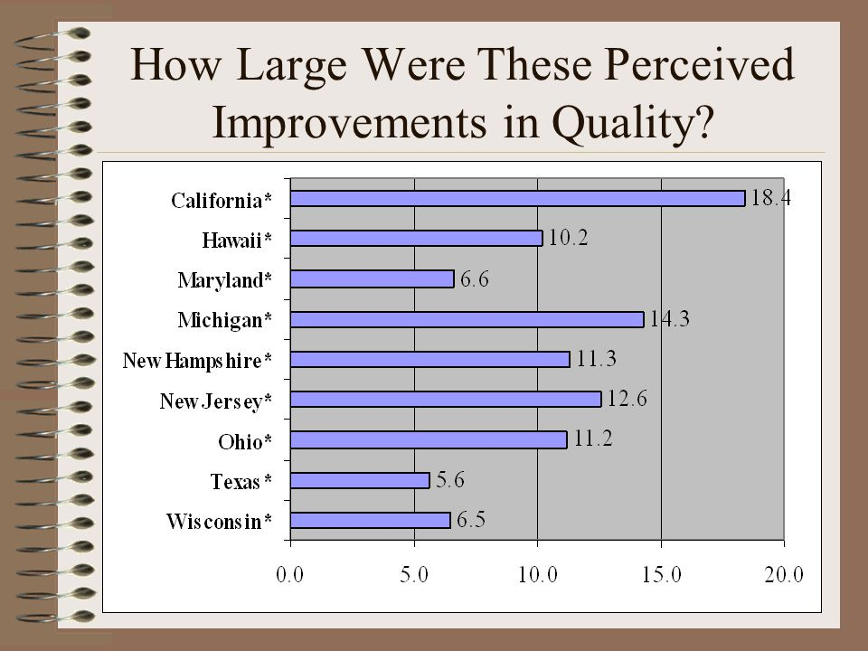 Improvement in Perceived Quality of Life in 14 Out of 14 Areas – in Every State!