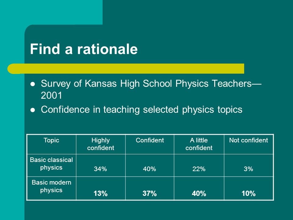 Find a rationale Survey of Kansas High School Physics Teachers— 2001 Confidence in teaching selected physics topics TopicHighly confident ConfidentA little confident Not confident Basic classical physics 34%40%22%3% Basic modern physics 13%37%40%10%