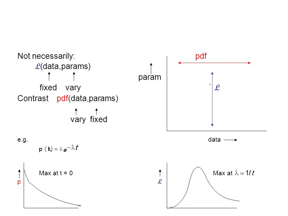 Example 1 Fit exponential to times t 1, t 2, t 3 …….