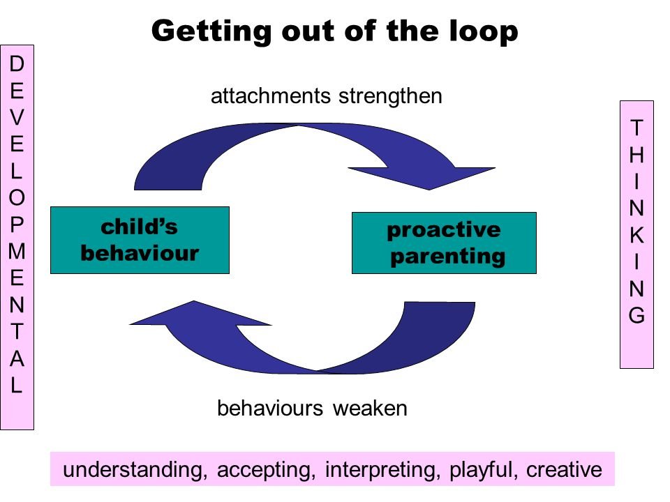 Getting out of the loop child's behaviour proactive parenting behaviours weaken attachments strengthen understanding, accepting, interpreting, playful, creative DEVELOPMENTALDEVELOPMENTAL THINKINGTHINKING