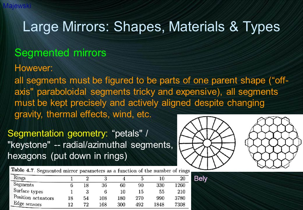 "Large Mirrors: Shapes, Materials & Types Segmented mirrors Majewski However: all segments must be figured to be parts of one parent shape (""off- axis"