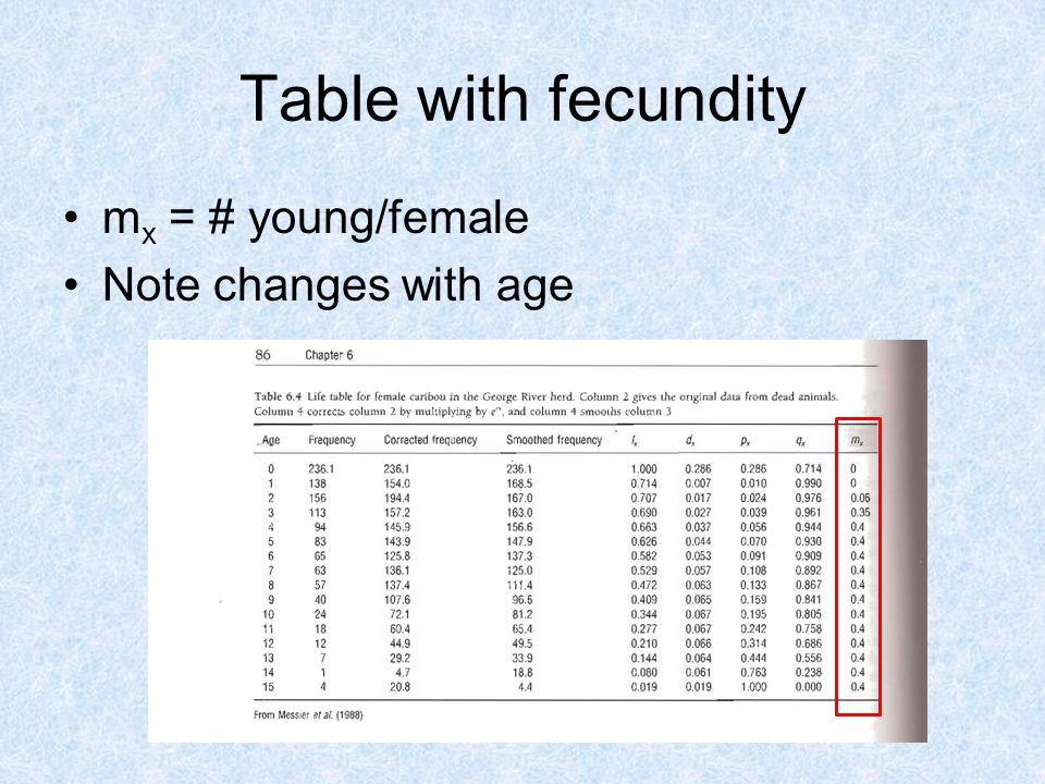 Table with fecundity m x = # young/female Note changes with age