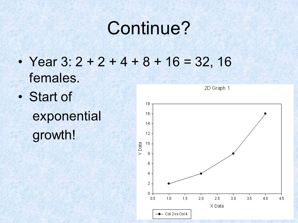 Continue Year 3: 2 + 2 + 4 + 8 + 16 = 32, 16 females. Start of exponential growth!