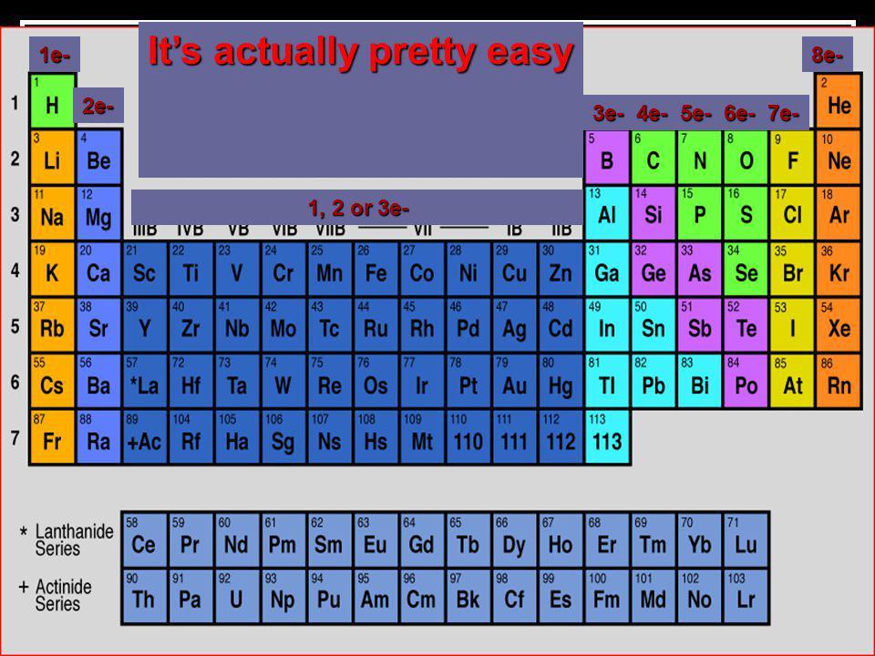 It's actually pretty easy 1e- 2e- 1, 2 or 3e- 3e-4e-5e-6e-7e- 8e-
