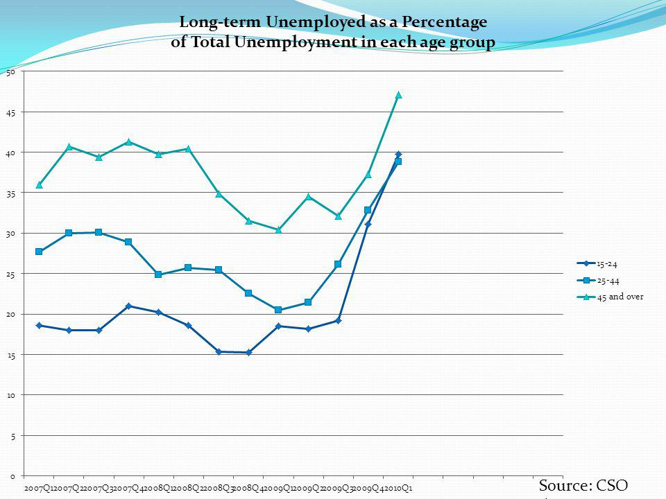 Long-term Unemployed as a Percentage of Total Unemployment in each age group Source: CSO data