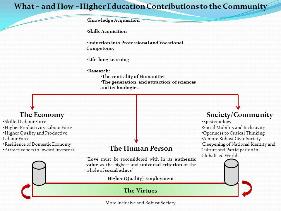 What – and How –Higher Education Contributions to the Community Knowledge Acquisition Skills Acquisition Induction into Professional and Vocational Competency Life-long Learning Research: The centrality of Humanities The generation, and attraction, of sciences and technologies The Economy Skilled Labour Force Higher Productivity Labour Force Higher Quality and Productive Labour Force Resilience of Domestic Economy Attractiveness to Inward Investors The Human Person Love must be reconsidered with in its authentic value as the highest and universal criterion of the whole of social ethics Society/Community Epistemology Social Mobility and Inclusivity Openness to Critical Thinking A more Robust Civic Society Deepening of National Identity and Culture and Participation in Globalised World Higher (Quality) Employment The Virtues More Inclusive and Robust Society