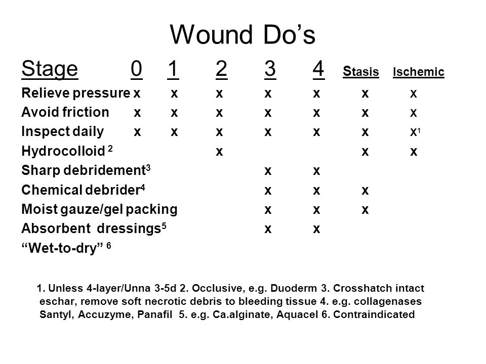 Wound Do's Stage 01234 S tasis Ischemic Relieve pressure x xxxxx X Avoid friction x xxxxx X Inspect daily x xxxxx X 1 Hydrocolloid 2 xxx Sharp debride