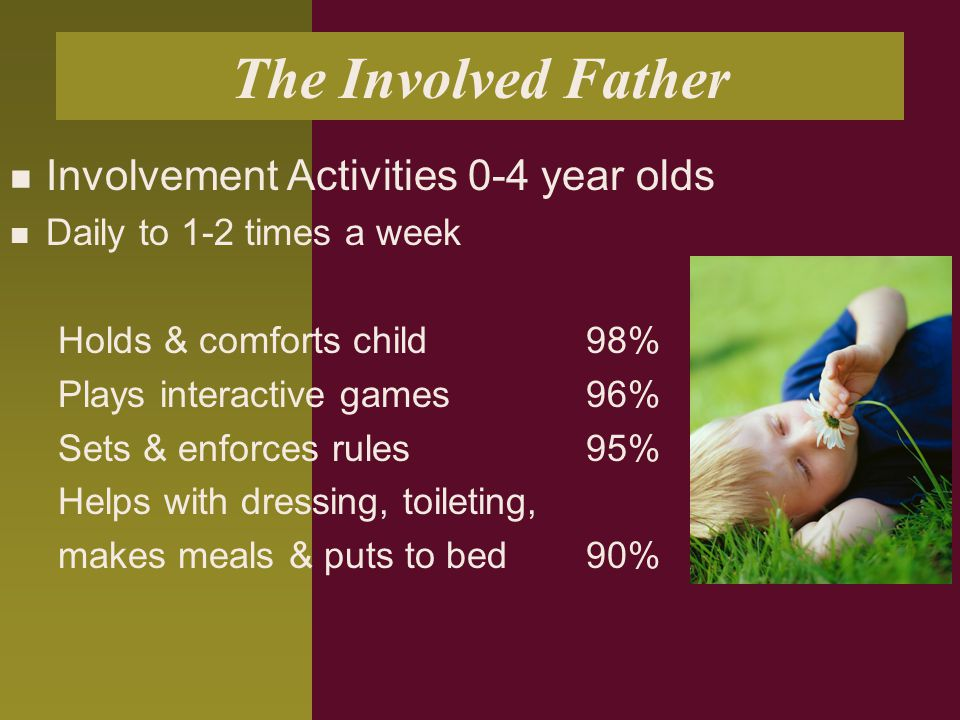 The Involved Father Involvement Activities 0-4 year olds Daily to 1-2 times a week Holds & comforts child 98% Plays interactive games 96% Sets & enforces rules 95% Helps with dressing, toileting, makes meals & puts to bed 90%