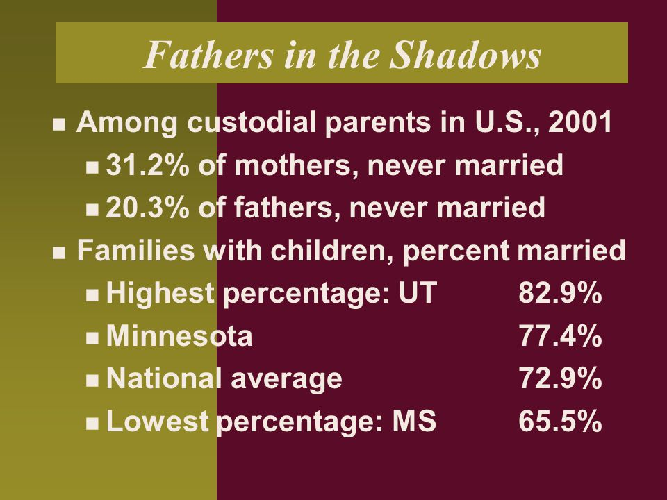 Fathers in the Shadows Among custodial parents in U.S., 2001 31.2% of mothers, never married 20.3% of fathers, never married Families with children, p