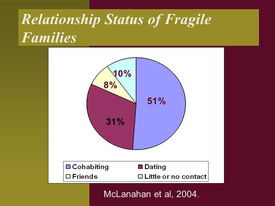 Relationship Status of Fragile Families McLanahan et al, 2004. 51% 31% 8% 10%
