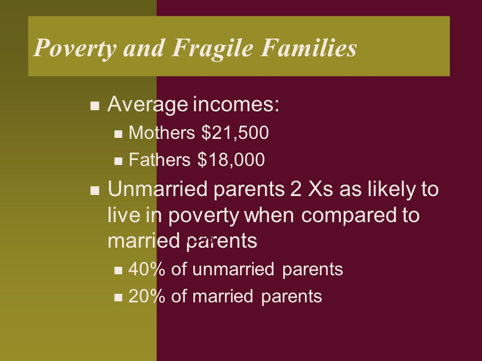 Poverty and Fragile Families Average incomes: Mothers $21,500 Fathers $18,000 Unmarried parents 2 Xs as likely to live in poverty when compared to married parents 40% of unmarried parents 20% of married parents 17% 13% 29% 26%