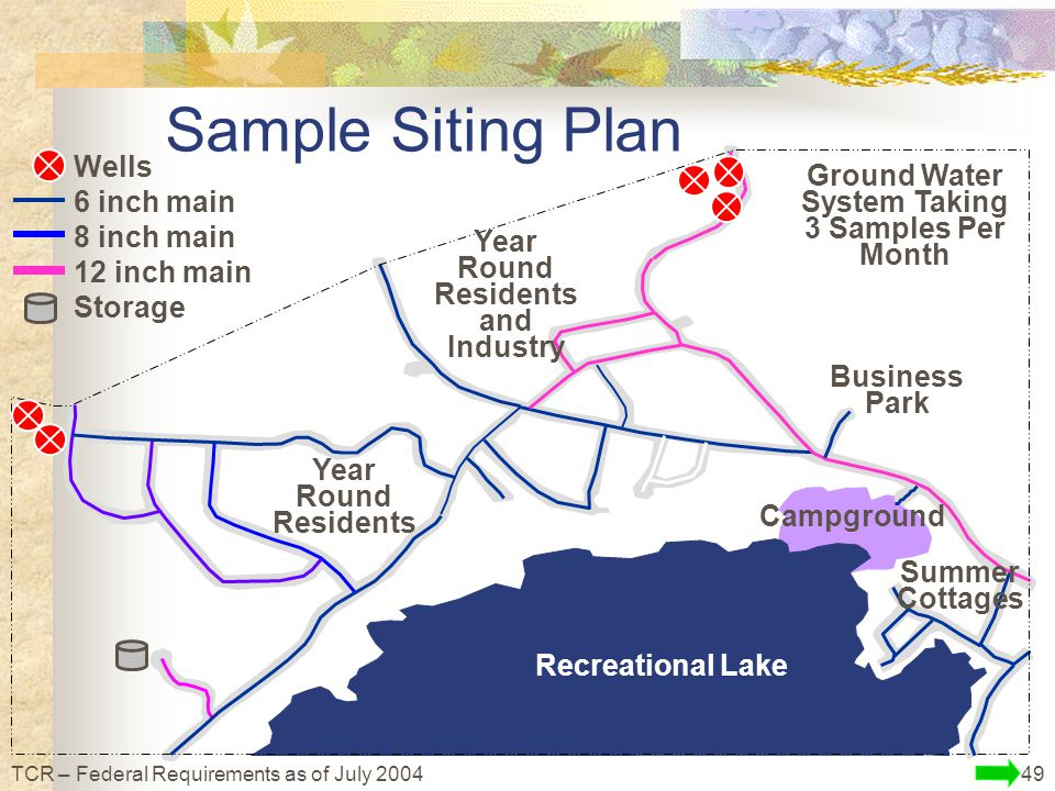 49TCR – Federal Requirements as of July 2004 Sample Siting Plan Ground Water System Taking 3 Samples Per Month Recreational Lake Wells 6 inch main 8 inch main 12 inch main Storage Summer Cottages Year Round Residents Year Round Residents and Industry Business Park Campground