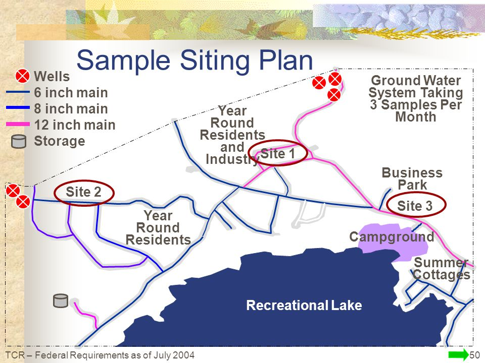 50TCR – Federal Requirements as of July 2004 Ground Water System Taking 3 Samples Per Month Recreational Lake Wells 6 inch main 8 inch main 12 inch main Storage Summer Cottages Year Round Residents Year Round Residents and Industry Business Park Campground Sample Siting Plan Site 2 Site 3 Site 1
