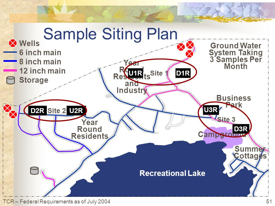 51TCR – Federal Requirements as of July 2004 Ground Water System Taking 3 Samples Per Month Recreational Lake Wells 6 inch main 8 inch main 12 inch main Storage Summer Cottages Year Round Residents Year Round Residents and Industry Business Park Campground Sample Siting Plan D3R U3R U2RD2R Site 2 Site 3 D1RU1R Site 1