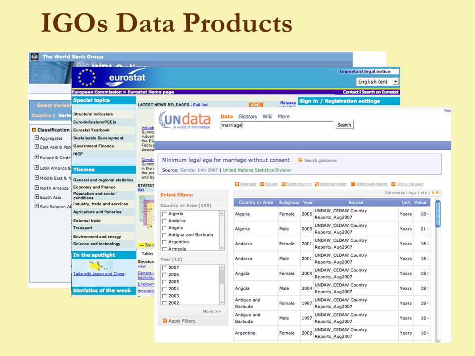 IGOs Data Products
