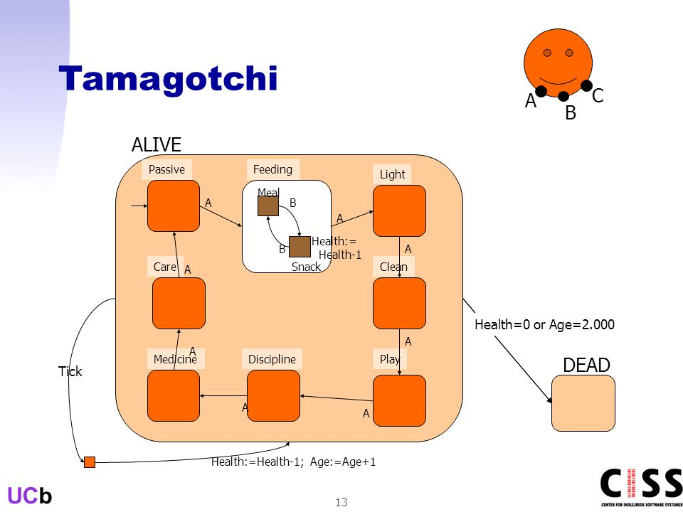 UCb 13 Tamagotchi A C Health=0 or Age=2.000 B PassiveFeeding Light Clean PlayDisciplineMedicine Care Tick Health:=Health-1; Age:=Age+1 A A A A A A A A