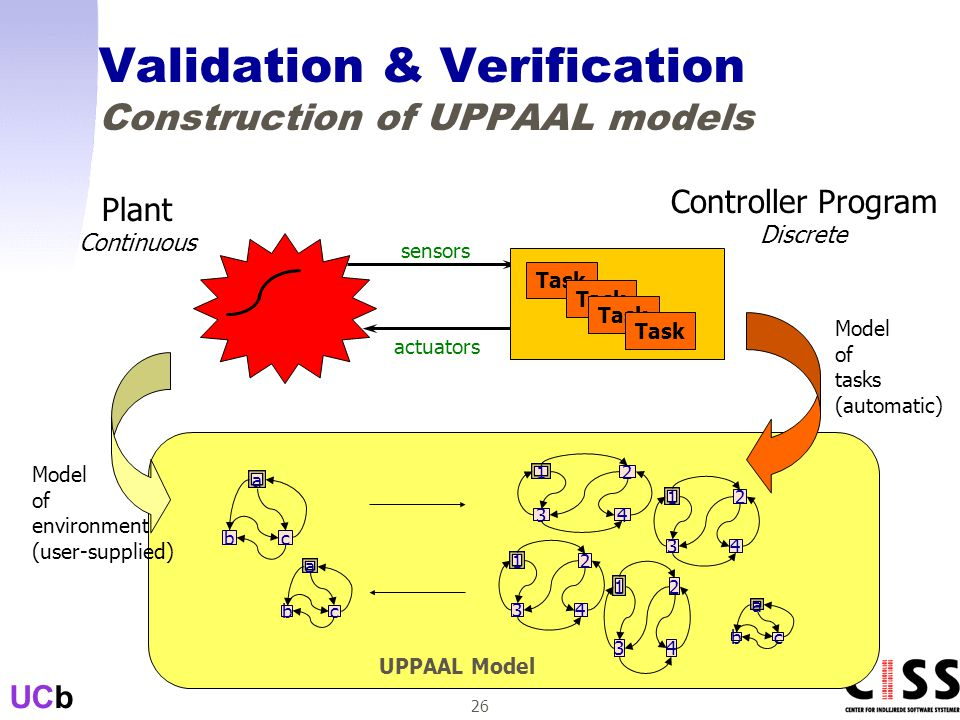 UCb 26 Validation & Verification Construction of UPPAAL models Plant Continuous Controller Program Discrete sensors actuators Task a cb 1 2 43 a cb 1 2 43 1 2 43 1 2 43 a cb UPPAAL Model Model of environment (user-supplied) Model of tasks (automatic)