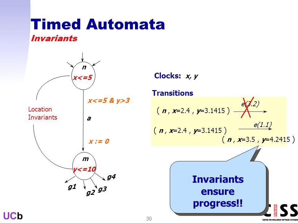 UCb 30 n m a Clocks: x, y x 3 x := 0 Transitions ( n, x=2.4, y=3.1415 ) ( n, x=3.5, y=4.2415 ) e(1.1) ( n, x=2.4, y=3.1415 ) e(3.2) x<=5 y<=10 Location Invariants g1 g2 g3 g4 Timed Automata Invariants Invariants ensure progress!!