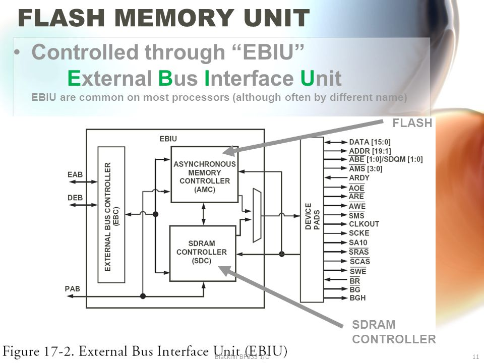 "FLASH MEMORY UNIT Controlled through ""EBIU"" External Bus Interface Unit EBIU are common on most processors (although often by different name) Blackfin"