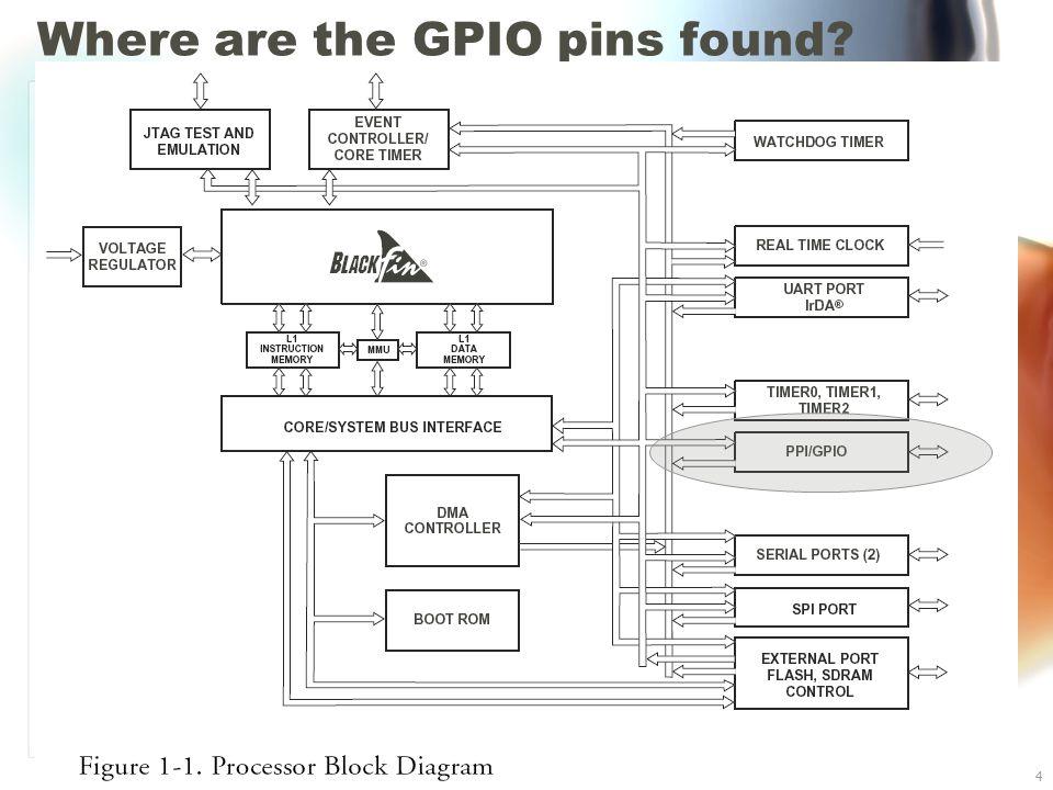 Where are the GPIO pins found Blackfin BF533 I/O4