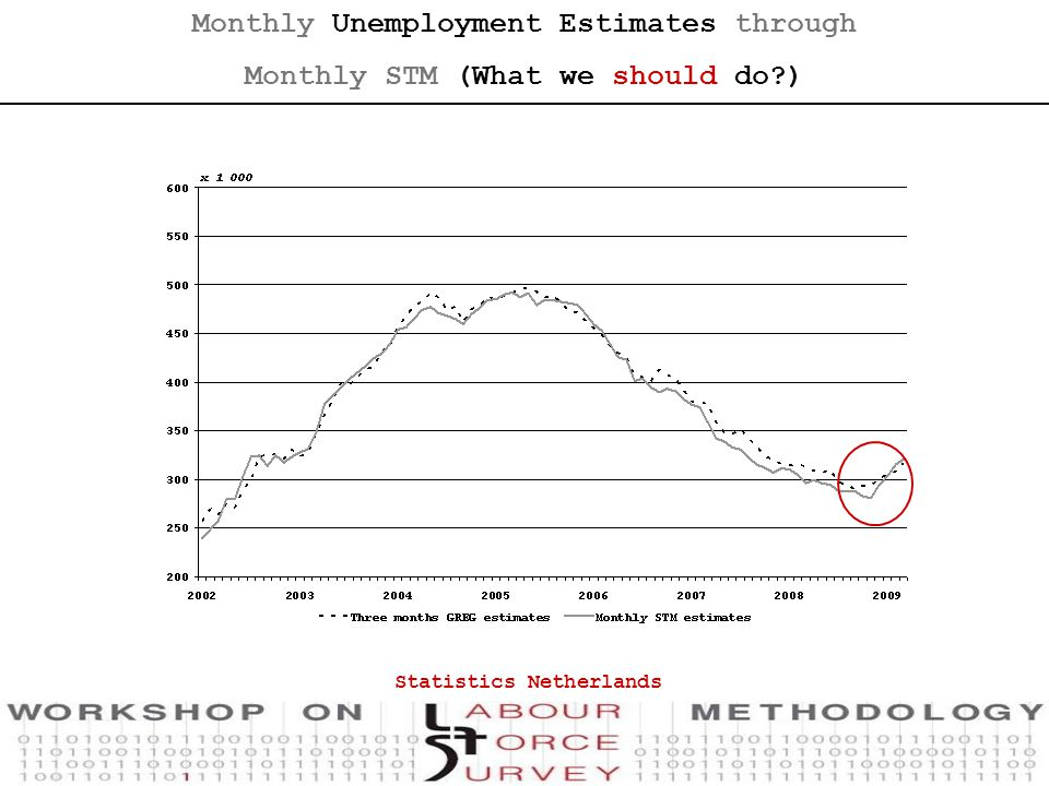 Statistics Netherlands Monthly Unemployment Estimates through Monthly STM (What we should do )