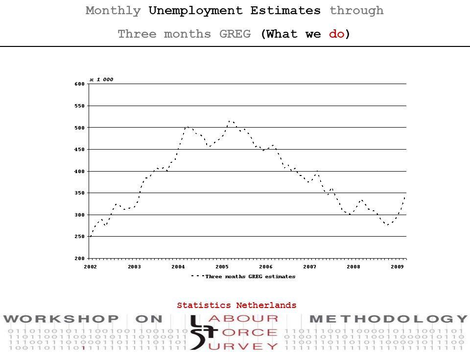 Monthly Unemployment Estimates through Three months GREG (What we do) Statistics Netherlands