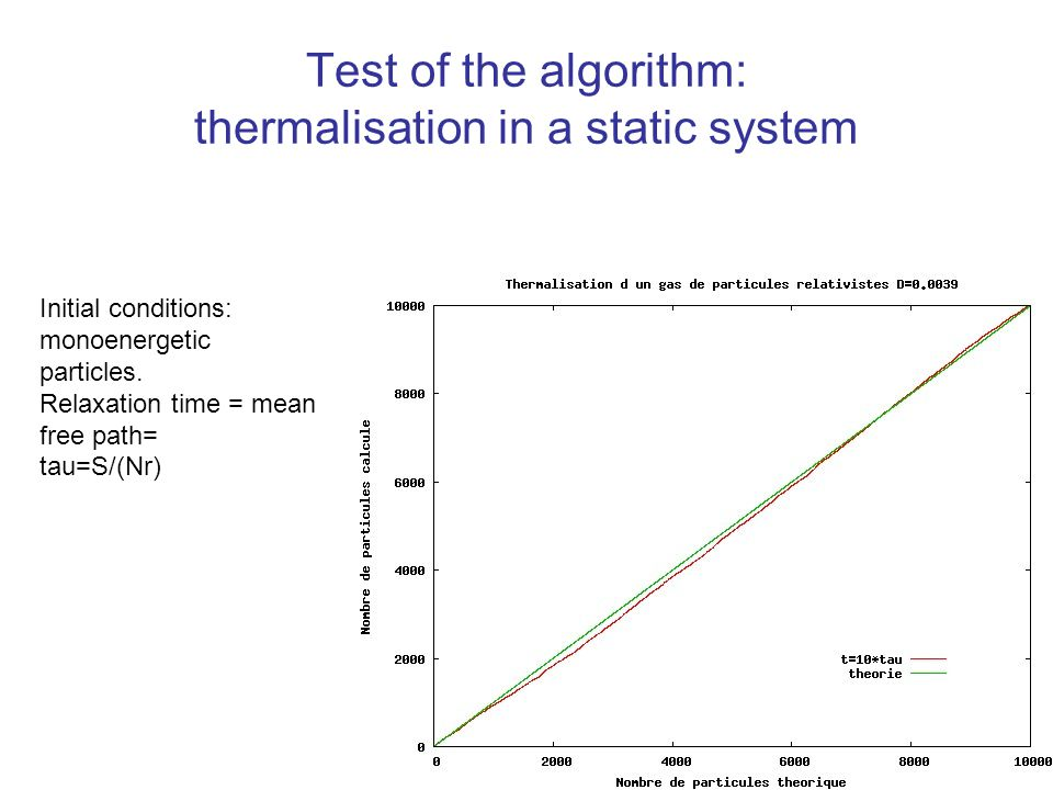 Test of the algorithm: thermalisation in a static system Initial conditions: monoenergetic particles.