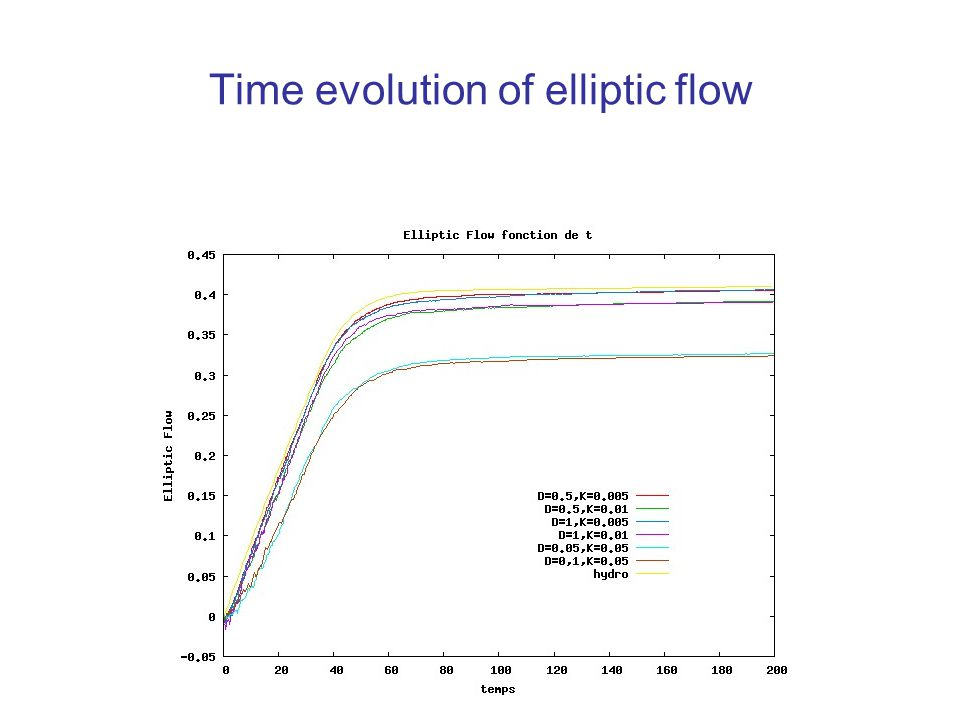 Time evolution of elliptic flow