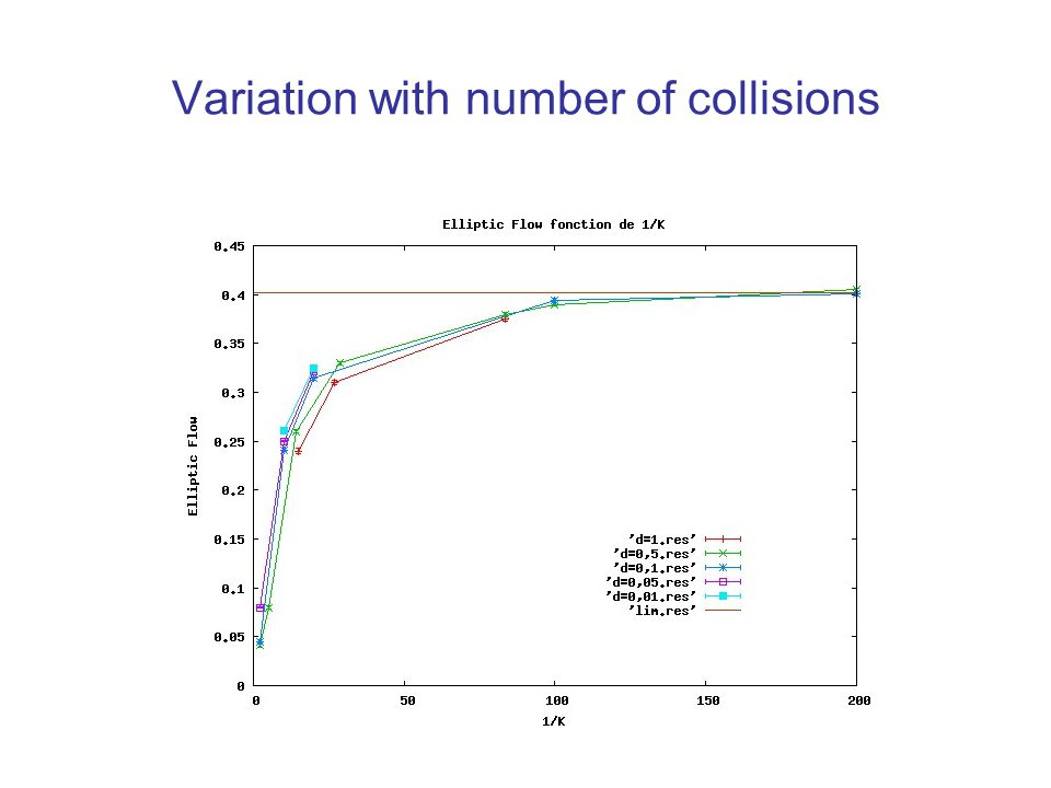Variation with number of collisions