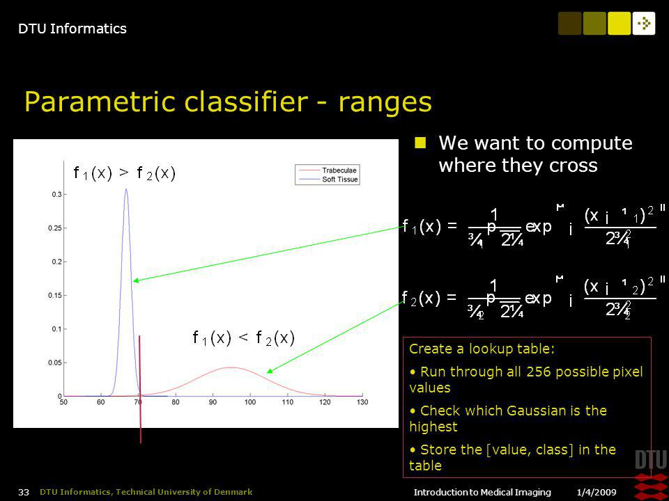 DTU Informatics 1/4/2009Introduction to Medical Imaging 33 DTU Informatics, Technical University of Denmark Parametric classifier - ranges We want to compute where they cross Create a lookup table: Run through all 256 possible pixel values Check which Gaussian is the highest Store the [value, class] in the table