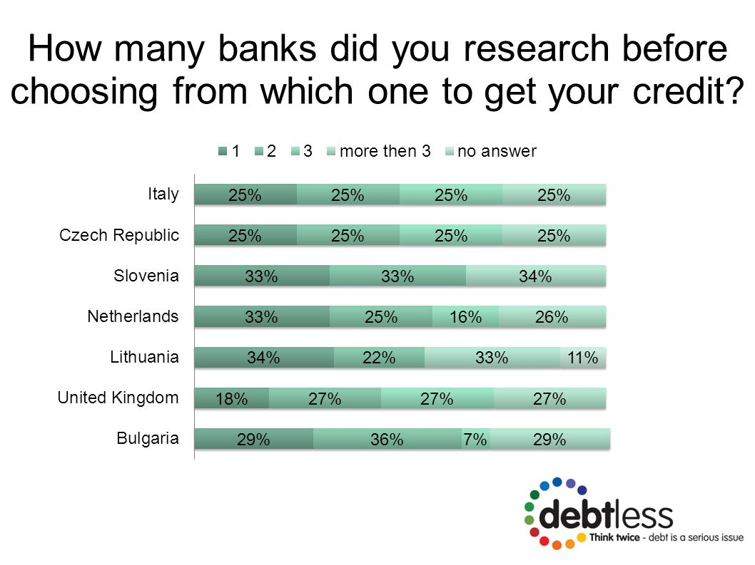 How many banks did you research before choosing from which one to get your credit