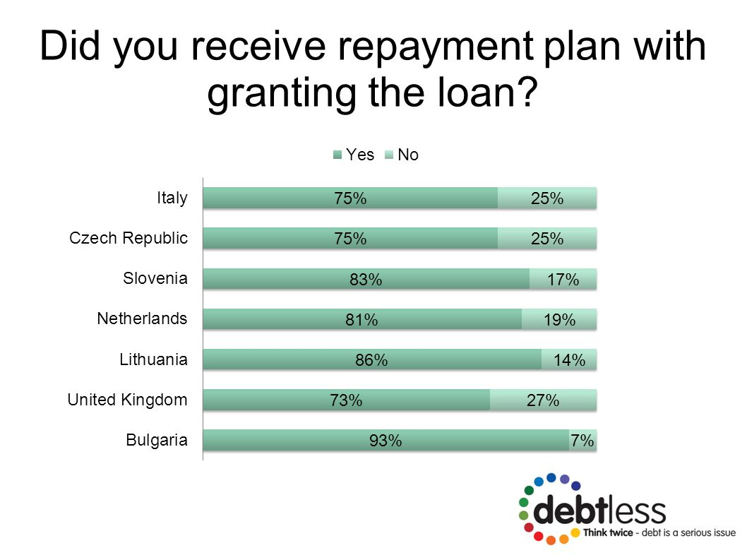 Did you receive repayment plan with granting the loan?