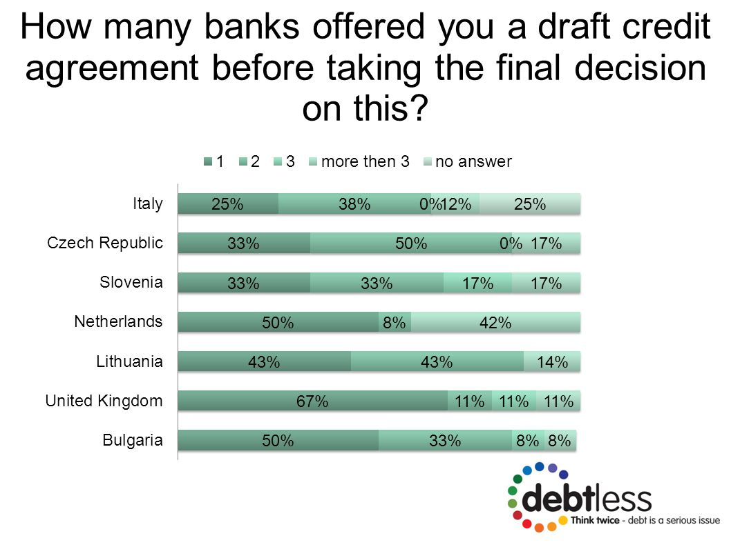 How many banks offered you a draft credit agreement before taking the final decision on this