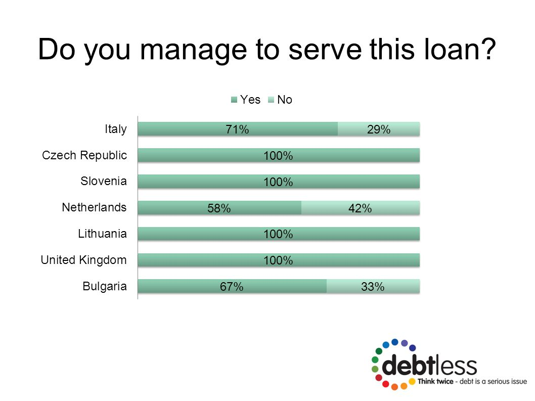 Do you manage to serve this loan